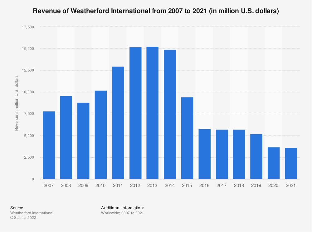 Statistic: Weatherford International's revenue from 2007 to 2018 (in million U.S. dollars) | Statista