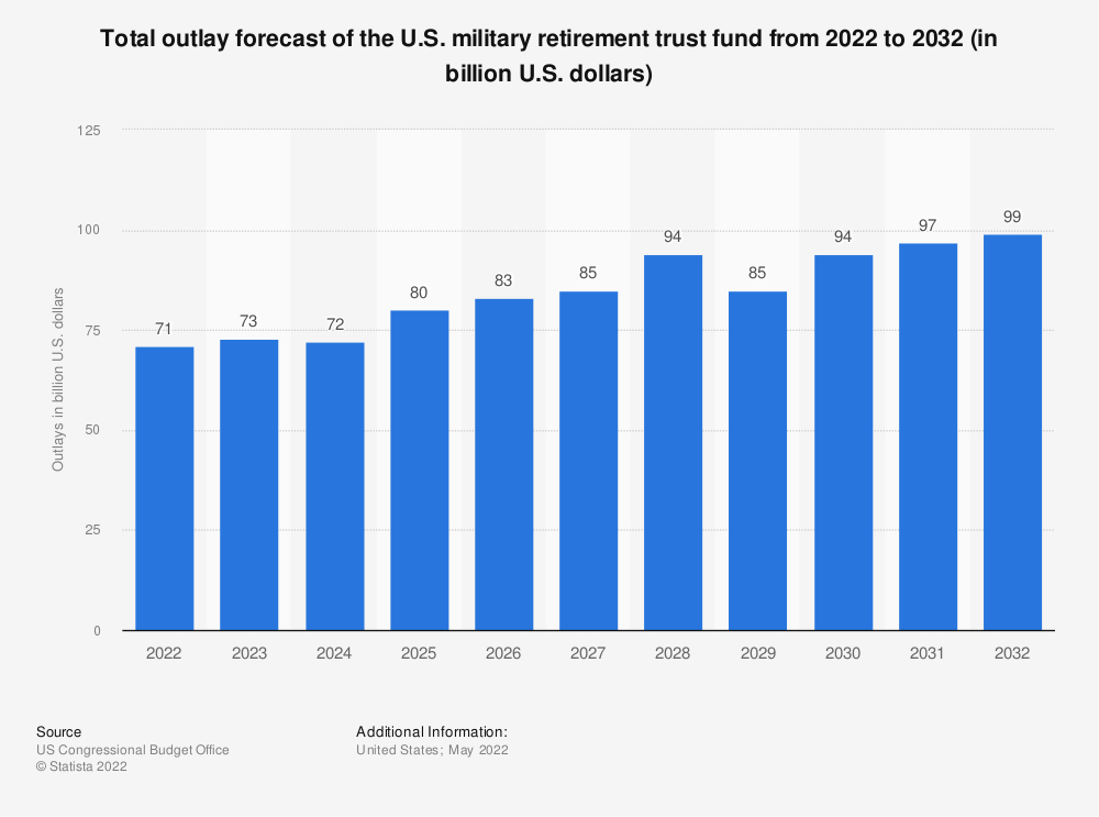 Statistic: Total outlay forecast of the U.S. military retirement trust fund from 2021 to 2031 (in billion U.S. dollars) | Statista