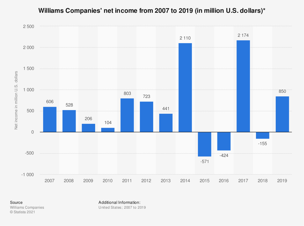Statistic: Williams Companies' net income from 2007 to 2018 (in million U.S. dollars)* | Statista