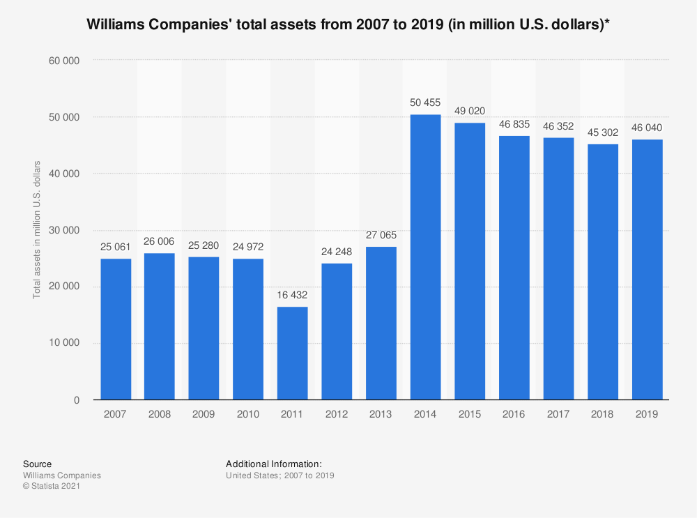 Statistic: Williams Companies' total assets from 2007 to 2019 (in million U.S. dollars)* | Statista