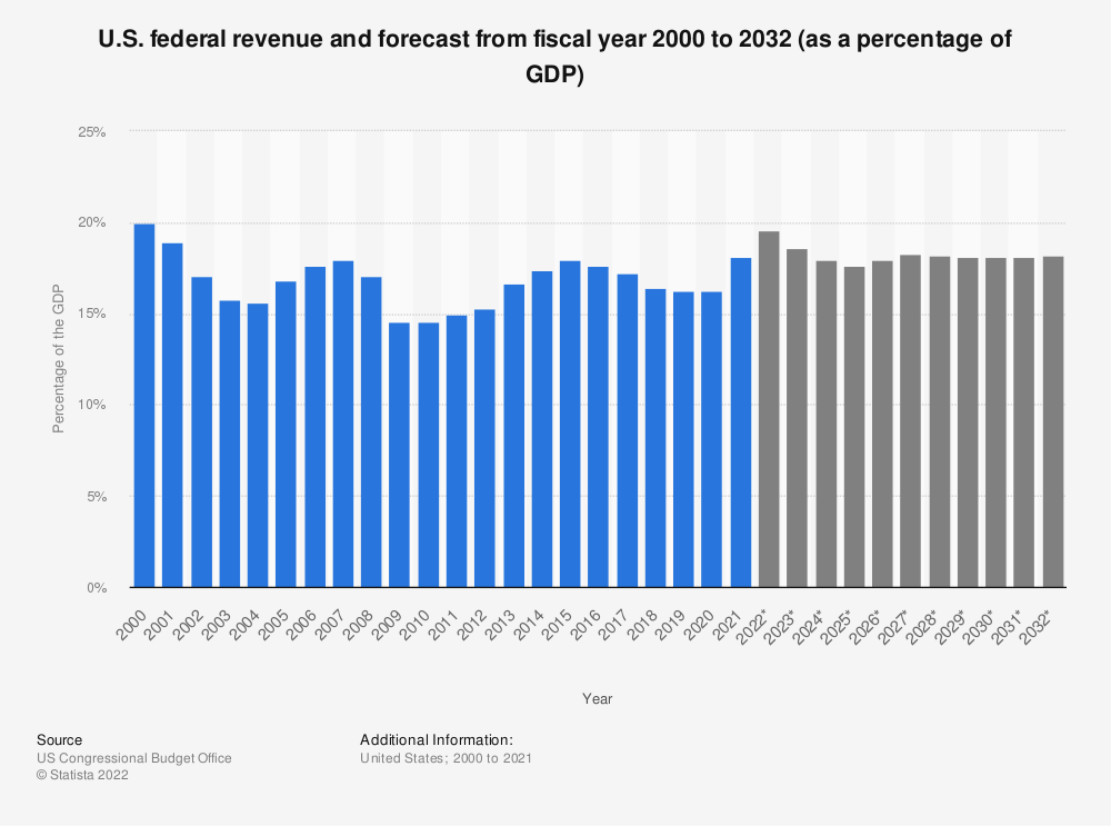 Statistic: U.S. federal revenue and forecast from 2000 to 2031 (as a percentage of the GDP) | Statista