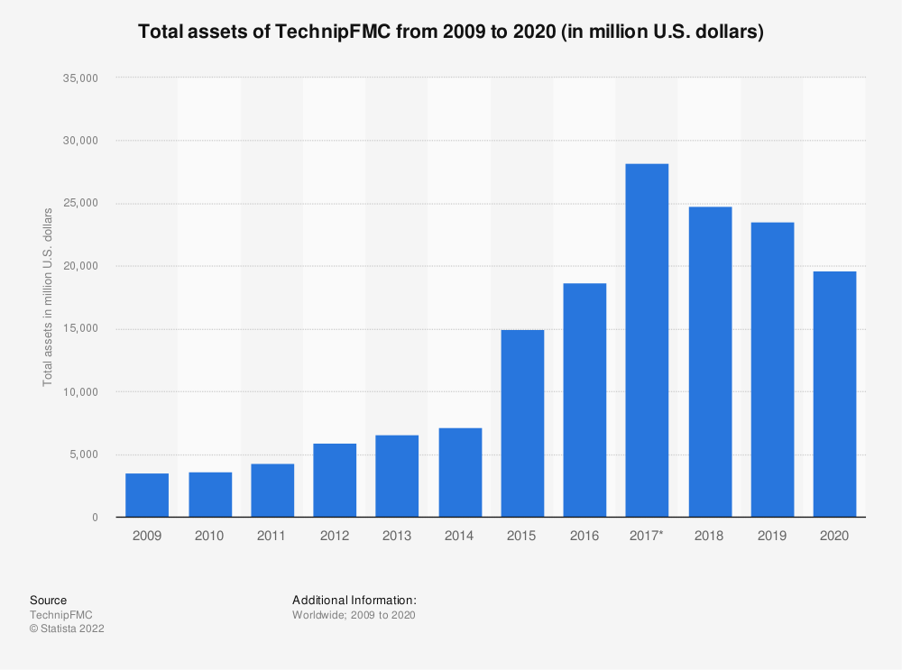 Statistic: Total assets of TechnipFMC from 2008 to 2018 (in million U.S. dollars) | Statista