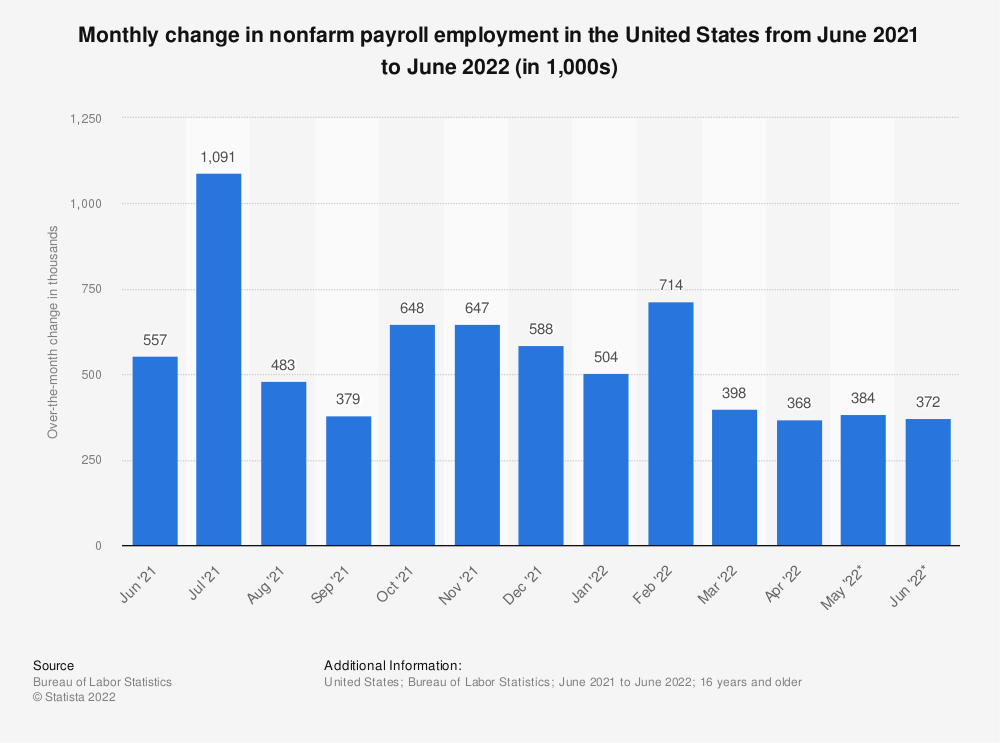 Statistic: Monthly change in nonfarm payroll employment in the United States from June 2019 to June 2020 (in 1,000s) | Statista