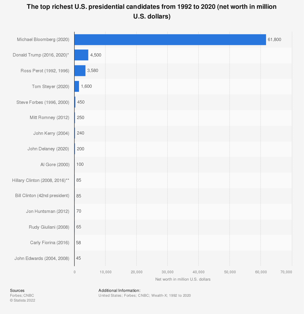 Statistic: The top richest U.S. presidential candidates from 1992 to 2016 (net worth in million U.S. dollars) | Statista