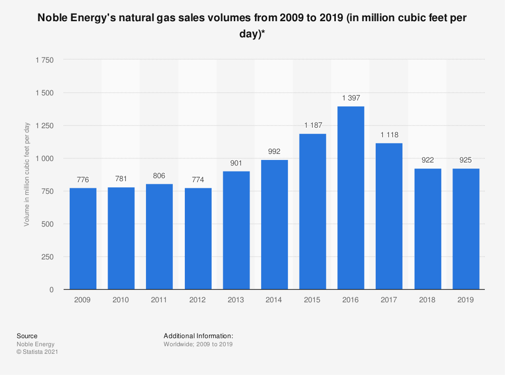 Statistic: Noble Energy's natural gas sales volumes from 2009 to 2018 (in million cubic feet per day)* | Statista