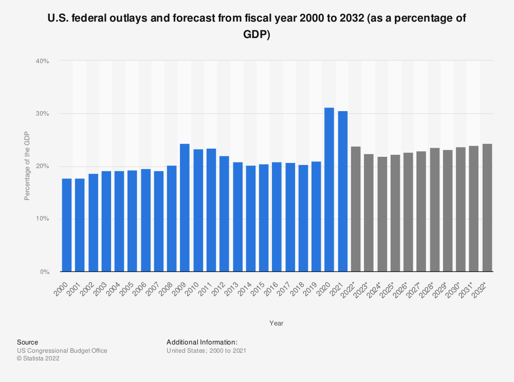 Statistic: U.S. federal outlays and forecast from 2000 to 2029 (as a percentage of the GDP) | Statista