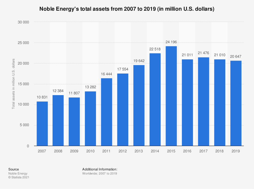 Statistic: Noble Energy's total assets from 2007 to 2018 (in million U.S. dollars) | Statista