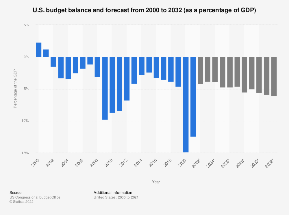 Statistic: U.S. budget balance and forecast from 2000 to 2030 (as a percentage of the GDP) | Statista