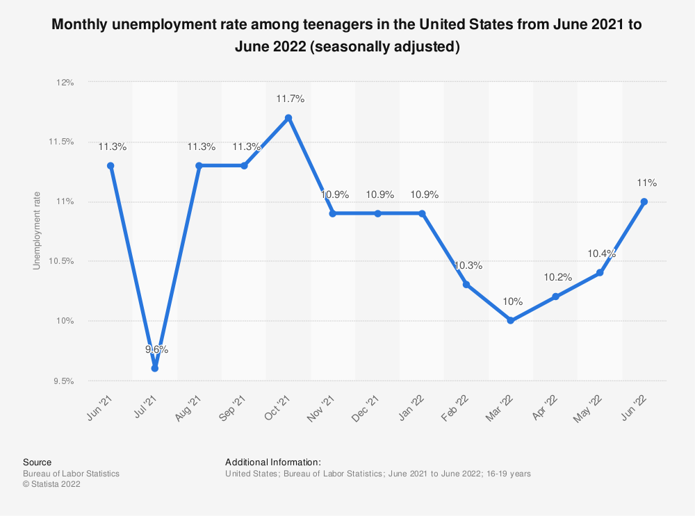 Statistic: Monthly unemployment rate among teenagers in the United States from August 2019 to August 2020 (seasonally adjusted) | Statista