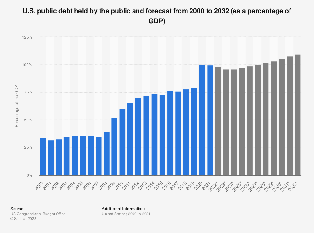 Statistic: U.S. public debt held by the public and forecast from 2000 to 2028 (as a percentage of the GDP) | Statista