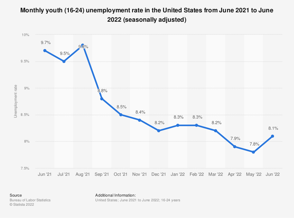 Statistic: Monthly youth (16-24) unemployment rate in the United States from October 2018 to October 2019 (seasonally adjusted) | Statista