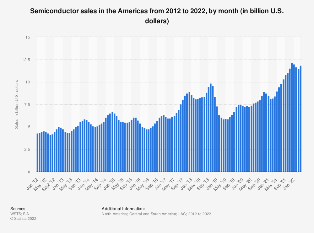 Statistic: Monthly semiconductor sales in the Americas from 2012 to 2020 (in billion U.S. dollars) | Statista