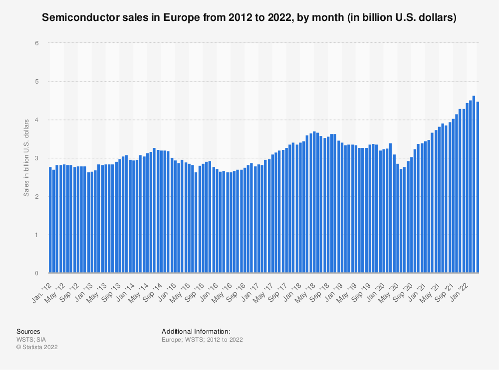 Statistic: Monthly semiconductor sales in Europe from 2012 to 2020 (in billion U.S. dollars) | Statista