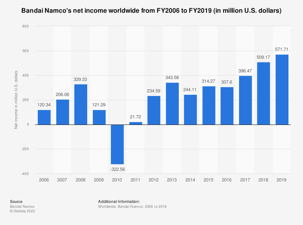 Statistic: Namco Bandai's net income worldwide from FY2006 to FY2018 (in million U.S. dollars) | Statista