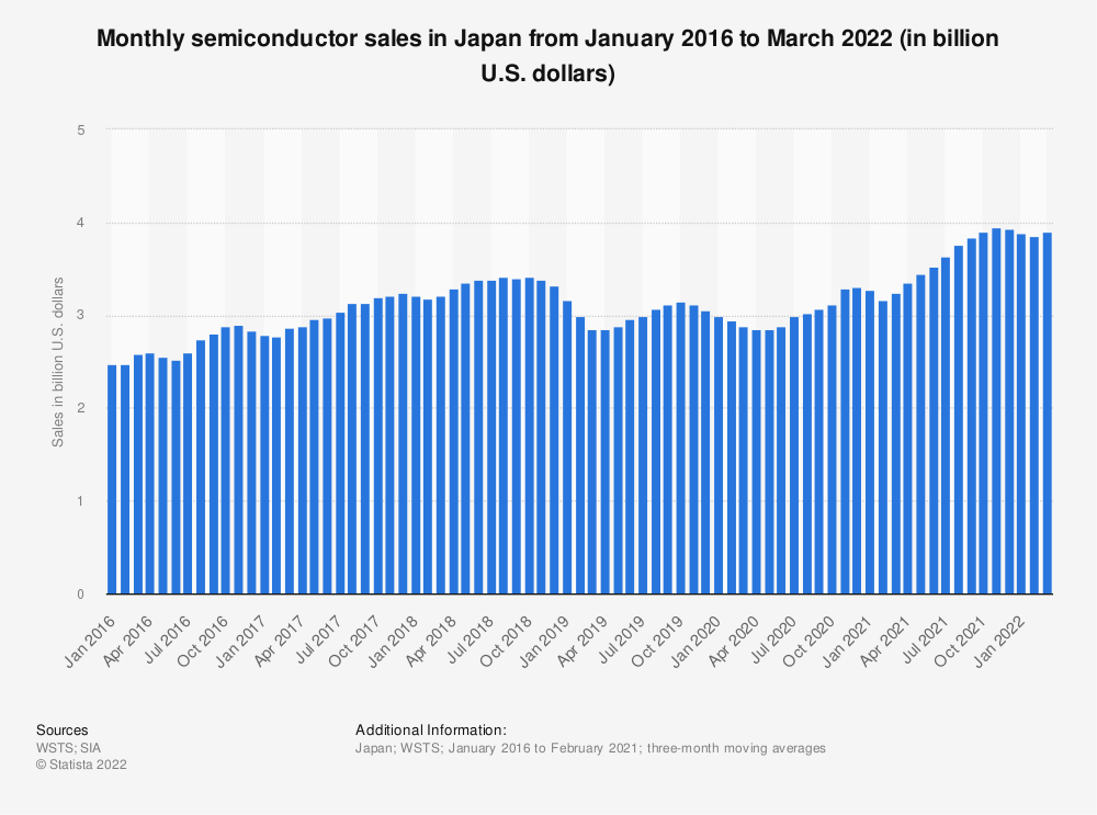 Statistic: Monthly semiconductor sales in Japan from 2012 to 2019 (in billion U.S. dollars) | Statista
