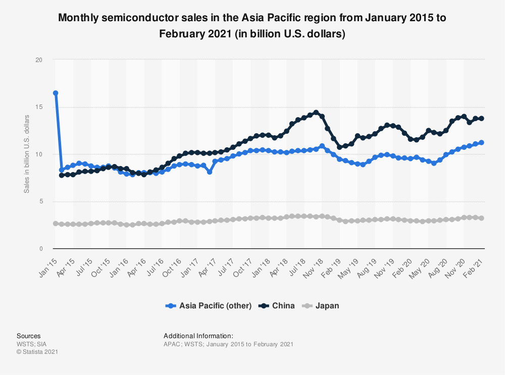 Statistic: Monthly semiconductor sales in the Asia Pacific region from January 2014 to March 2019 (in billion U.S. dollars)* | Statista