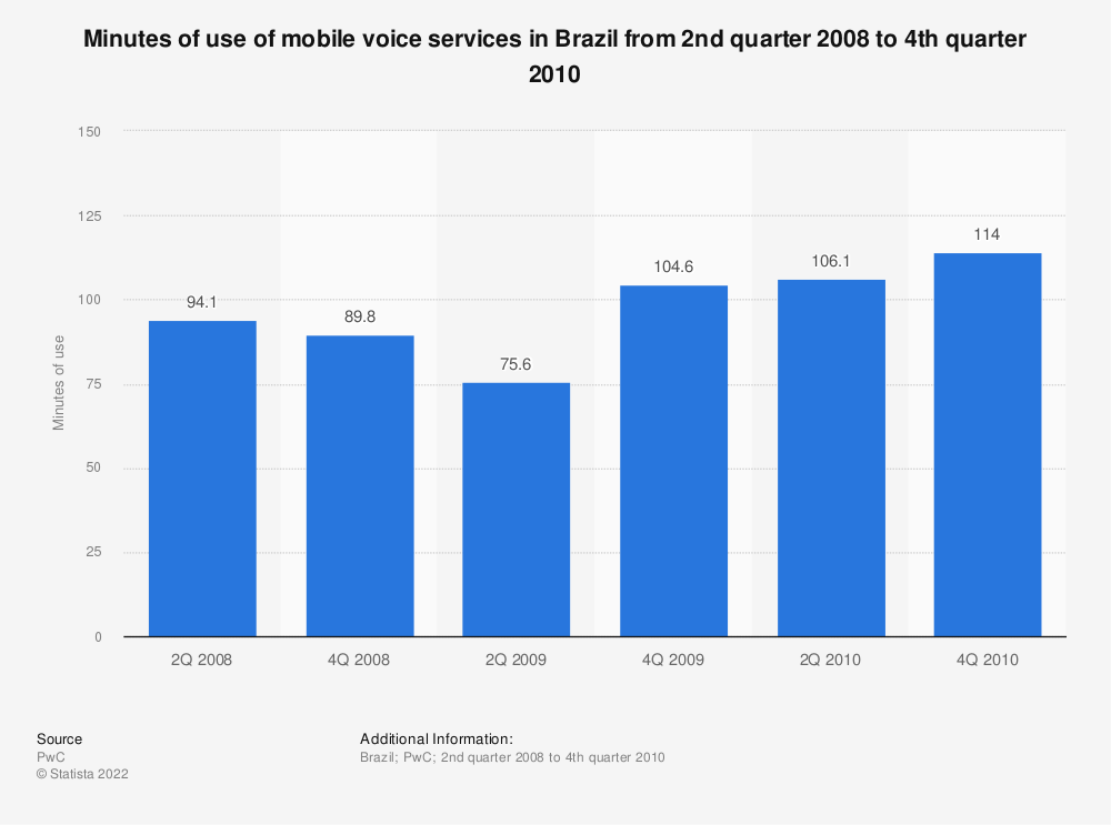 Statistic: Minutes of use of mobile voice services in Brazil from 2nd quarter 2008 to 4th quarter 2010 | Statista