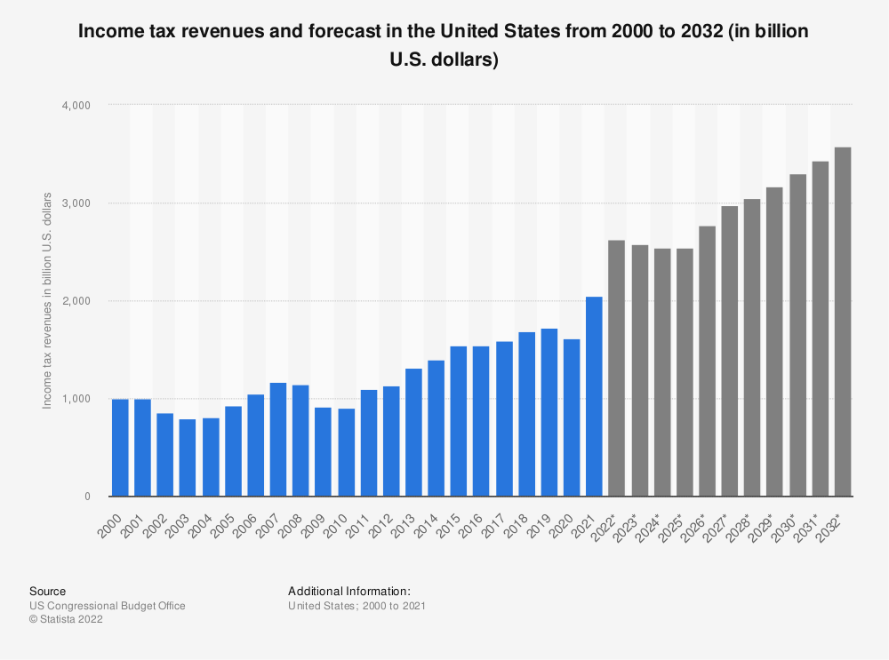 Statistic: Income tax revenues and forecast in the United States from 2000 to 2030 (in billion U.S. dollars) | Statista