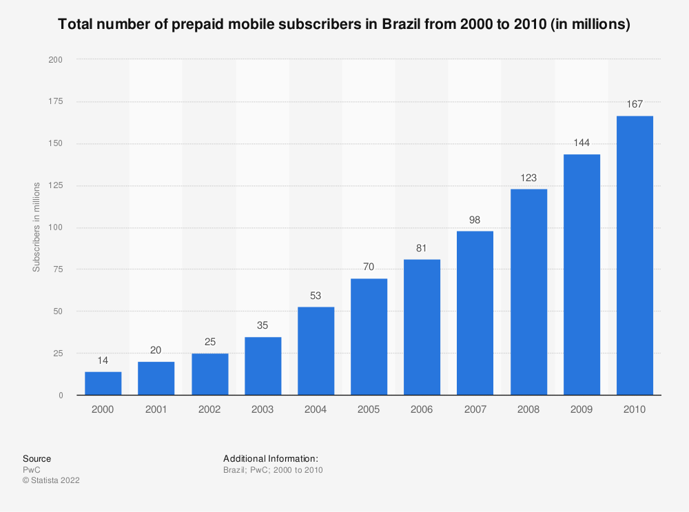 Statistic: Total number of prepaid mobile subscribers in Brazil from 2000 to 2010 (in millions) | Statista