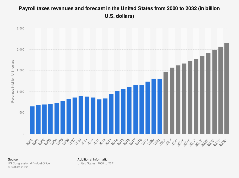 Statistic: Payroll taxes revenues and forecast in the United States from 2000 to 2030 (in billion U.S. dollars) | Statista