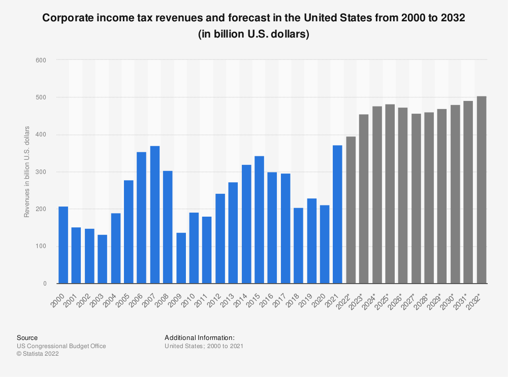 Statistic: Corporate income tax revenues and forecast in the United States from 2000 to 2029 (in billion U.S. dollars) | Statista