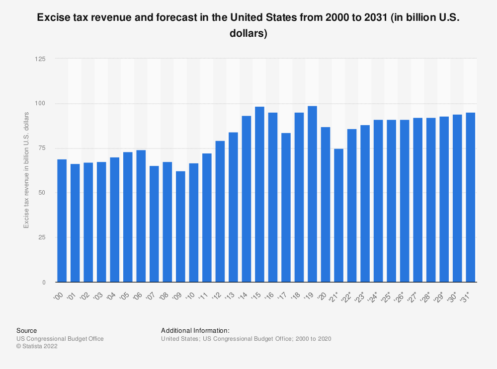 Statistic: Excise tax revenue and forecast in the United States from 2000 to 2029 (in billion U.S. dollars) | Statista