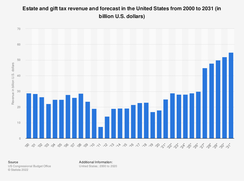 Statistic: Estate and gift tax revenue and forecast in the United States from 2000 to 2028 (in billion U.S. dollars) | Statista