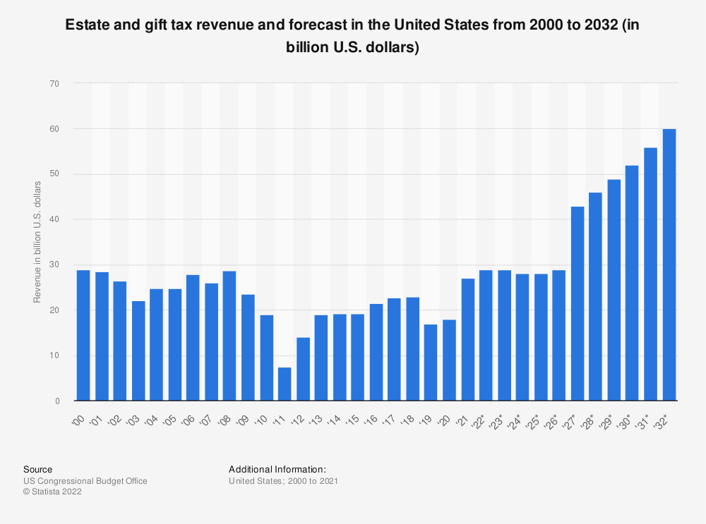 Statistic: Estate and gift tax revenue and forecast in the United States from 2000 to 2030 (in billion U.S. dollars) | Statista
