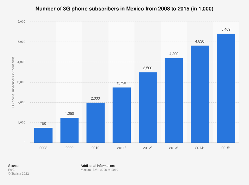 Statistic: Number of 3G phone subscribers in Mexico from 2008 to 2015 (in 1,000) | Statista