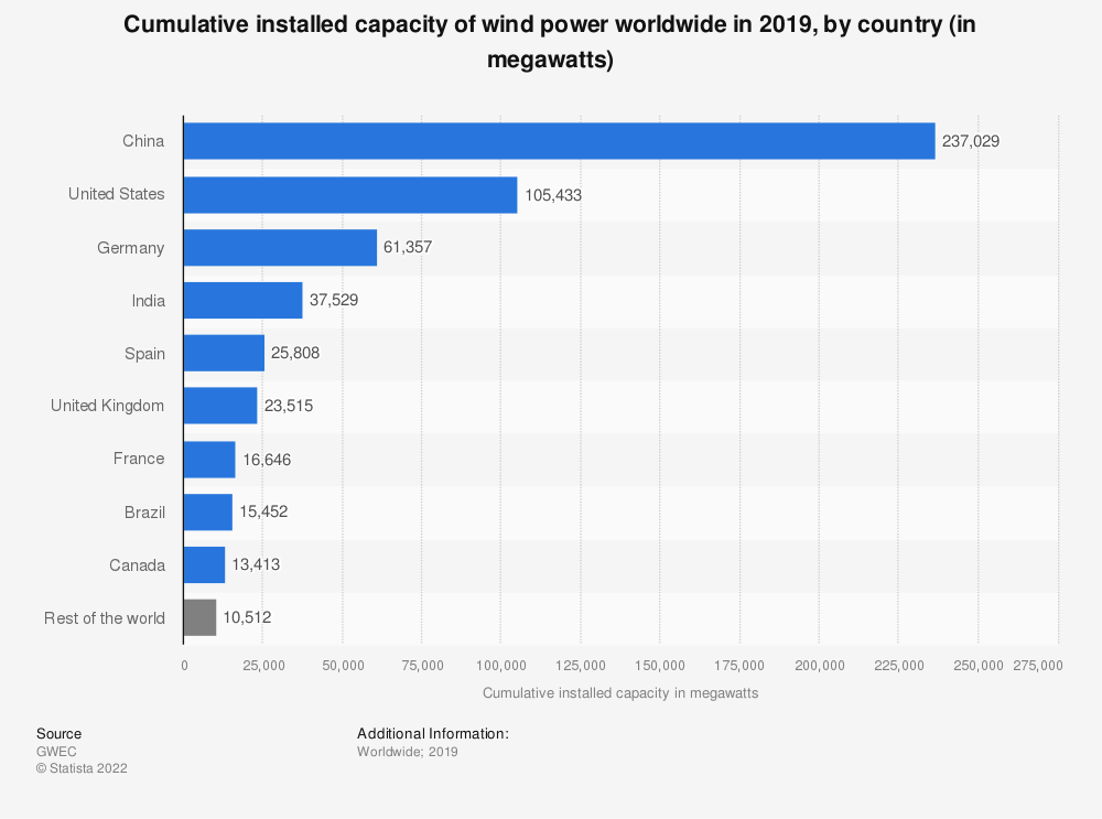 Statistic: Cumulative installed capacity of wind power worldwide in 2017, by country (in megawatts)* | Statista