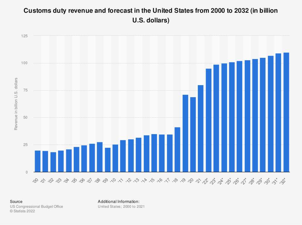 Statistic: Customs duty revenue and forecast in the United States from 2000 to 2029 (in billion U.S. dollars) | Statista