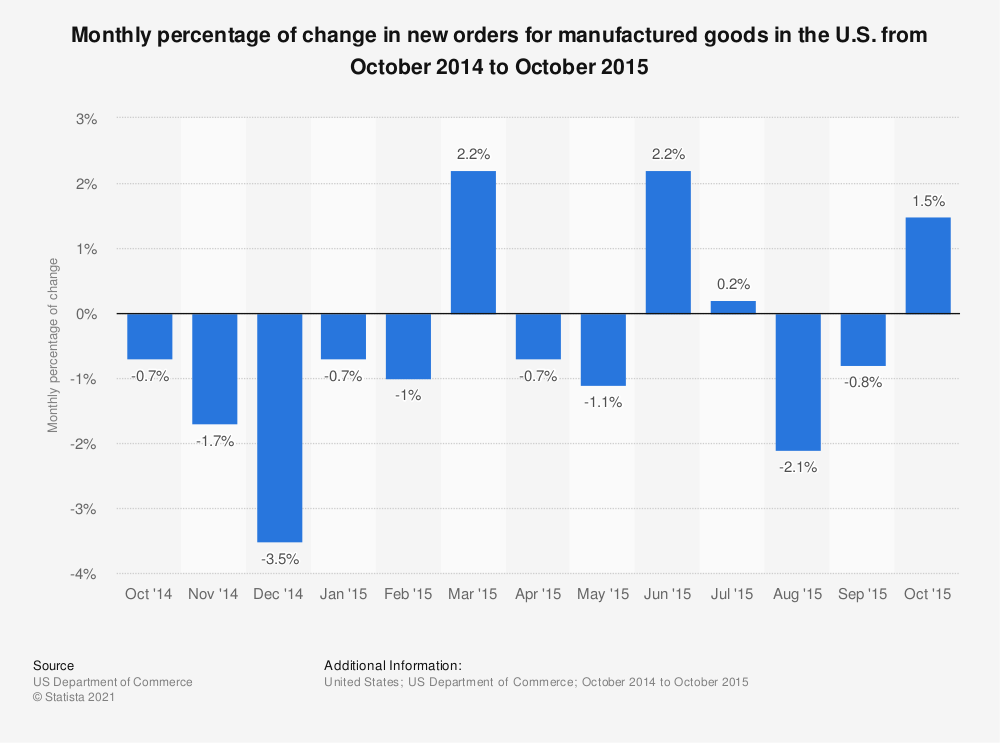 Statistic: Monthly percentage of change in new orders for manufactured goods in the U.S. from October 2014 to October 2015 | Statista