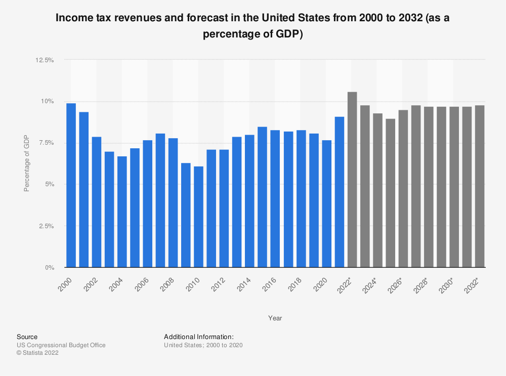 Statistic: Income tax revenues and forecast in the United States from 2000 to 2029 (as a percentage of GDP) | Statista