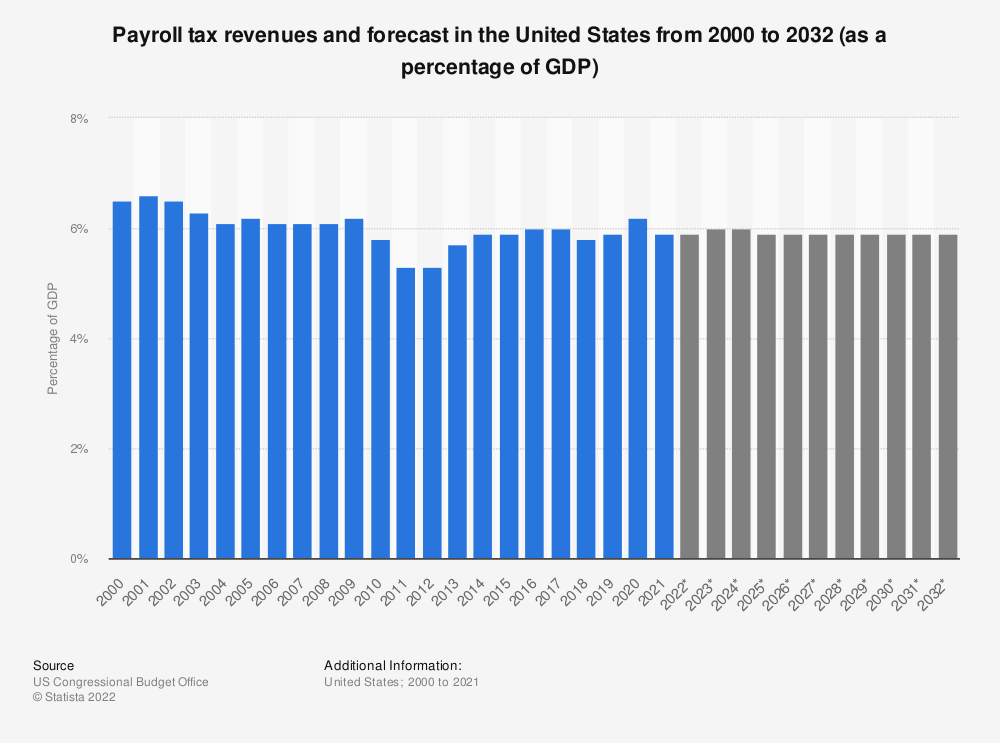 Statistic: Payroll tax revenues and forecast in the United States from 2000 to 2030 (as a percentage of the GDP) | Statista