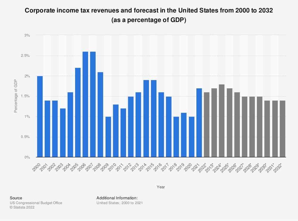 Statistic: Corporate income tax revenues and forecast in the United States from 2000 to 2029 (as a percentage of the GDP) | Statista