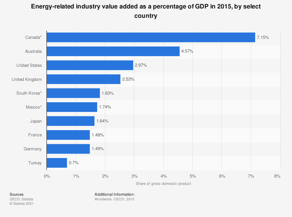 Statistic: Energy-related industry value added as a percentage of GDP in 2015, by select country | Statista
