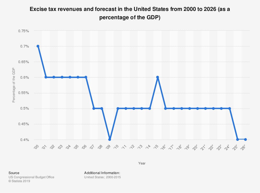 Statistic: Excise tax revenues and forecast in the United States from 2000 to 2026 (as a percentage of the GDP) | Statista