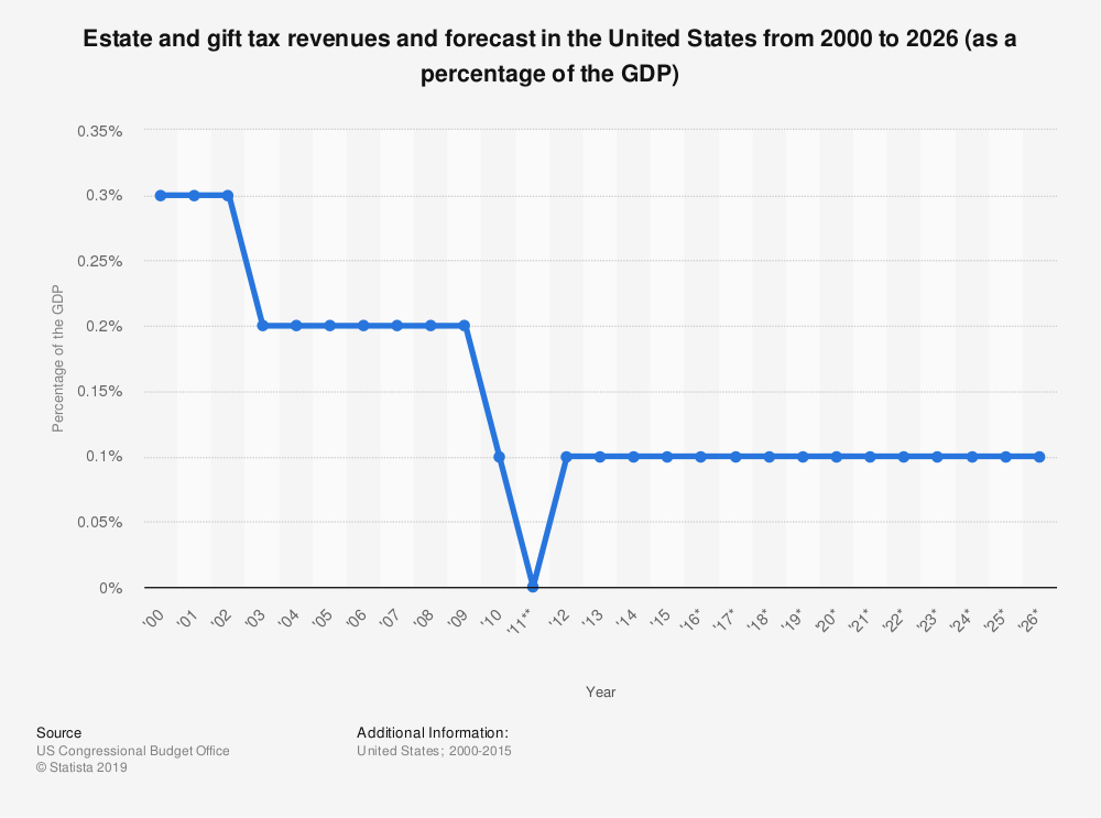 Statistic: Estate and gift tax revenues and forecast in the United States from 2000 to 2026 (as a percentage of the GDP) | Statista