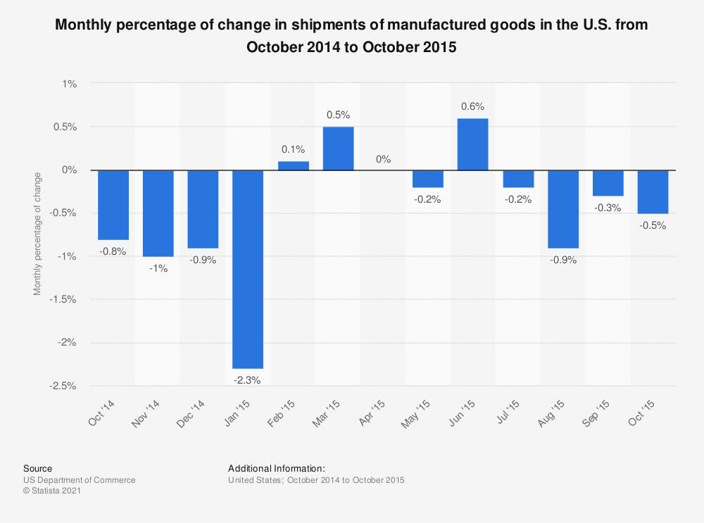 Statistic: Monthly percentage of change in shipments of manufactured goods in the U.S. from October 2014 to October 2015 | Statista