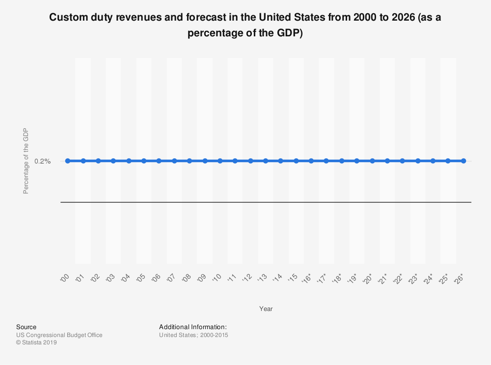 Statistic: Custom duty revenues and forecast in the United States from 2000 to 2026 (as a percentage of the GDP) | Statista