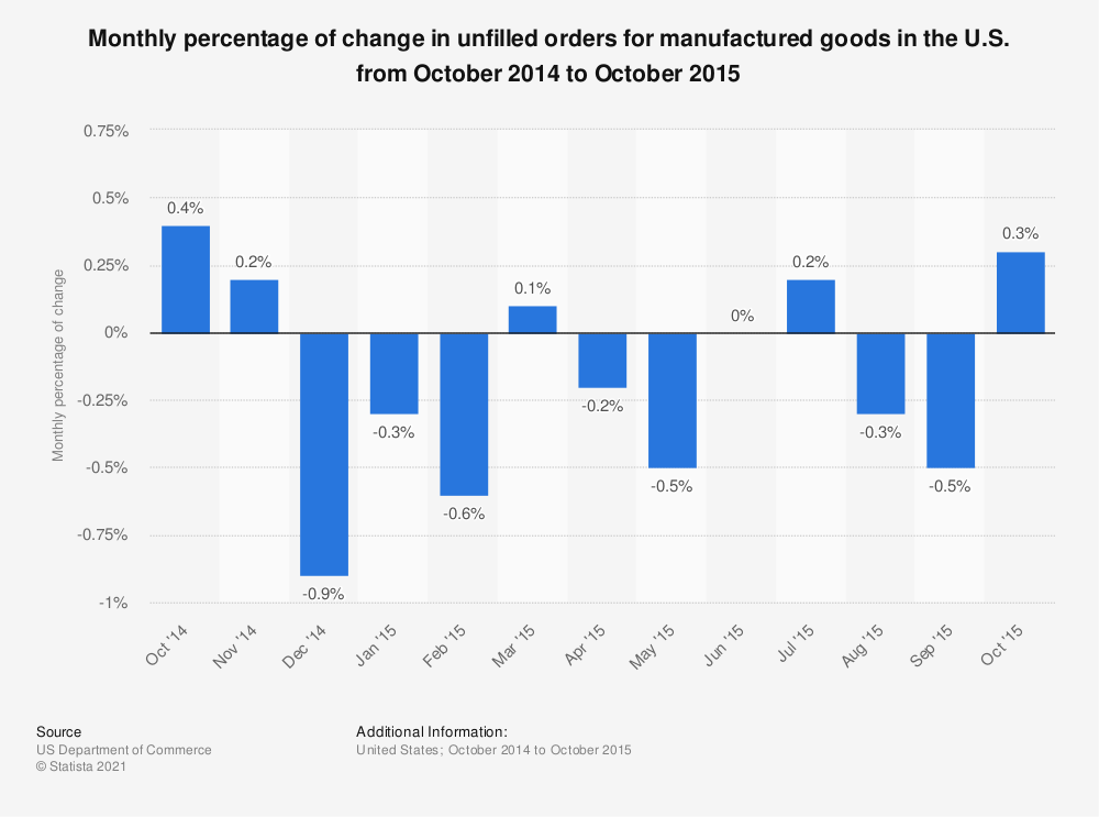 Statistic: Monthly percentage of change in unfilled orders for manufactured goods in the U.S. from October 2014 to October 2015 | Statista