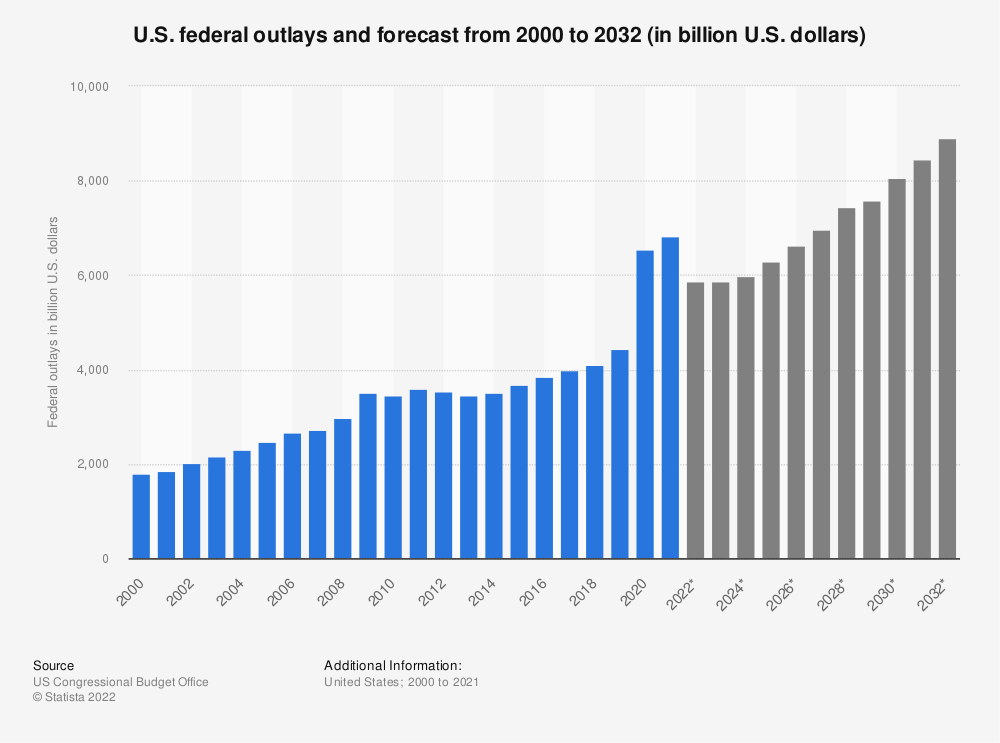 Statistic: U.S. federal outlays and forecast from 2000 to 2030 (in billion U.S. dollars) | Statista