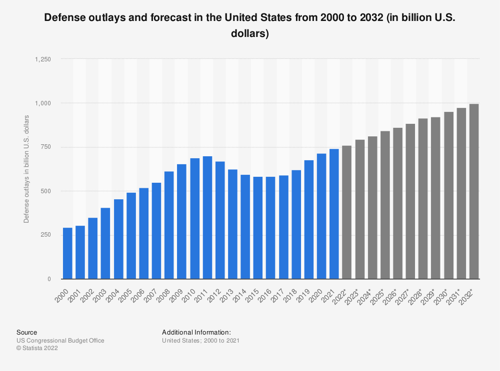 Statistic: Defense outlays and forecast in the United States from 2000 to 2029 (in billion U.S. dollars) | Statista