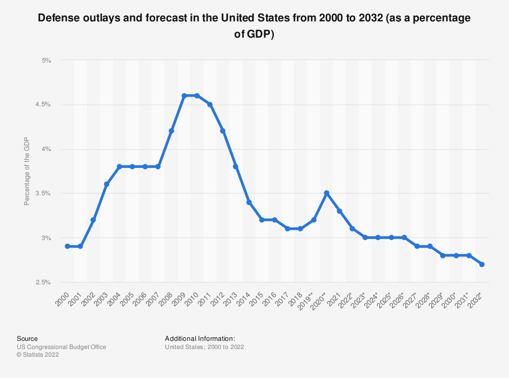Statistic: Defense outlays and forecast in the United States from 2000 to 2029 (as a percentage of the GDP) | Statista