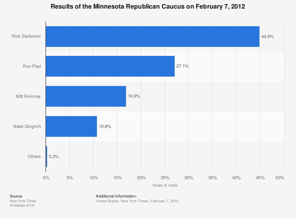 Statistic: Results of the Minnesota Republican Caucus on February 7, 2012 | Statista