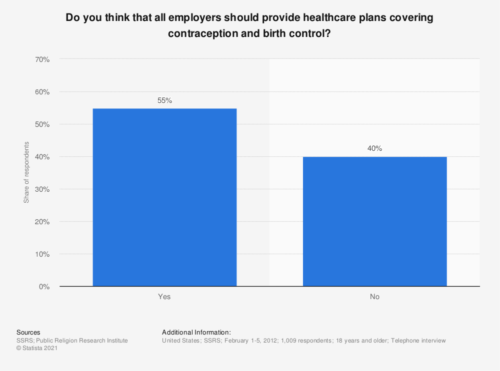 Statistic: Do you think that all employers should provide healthcare plans covering contraception and birth control? | Statista