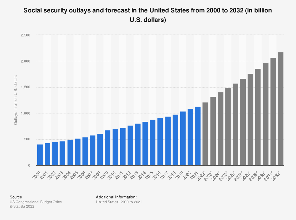 Statistic: Social security outlays and forecast in the United States from 2000 to 2029 (in billion U.S. dollars) | Statista