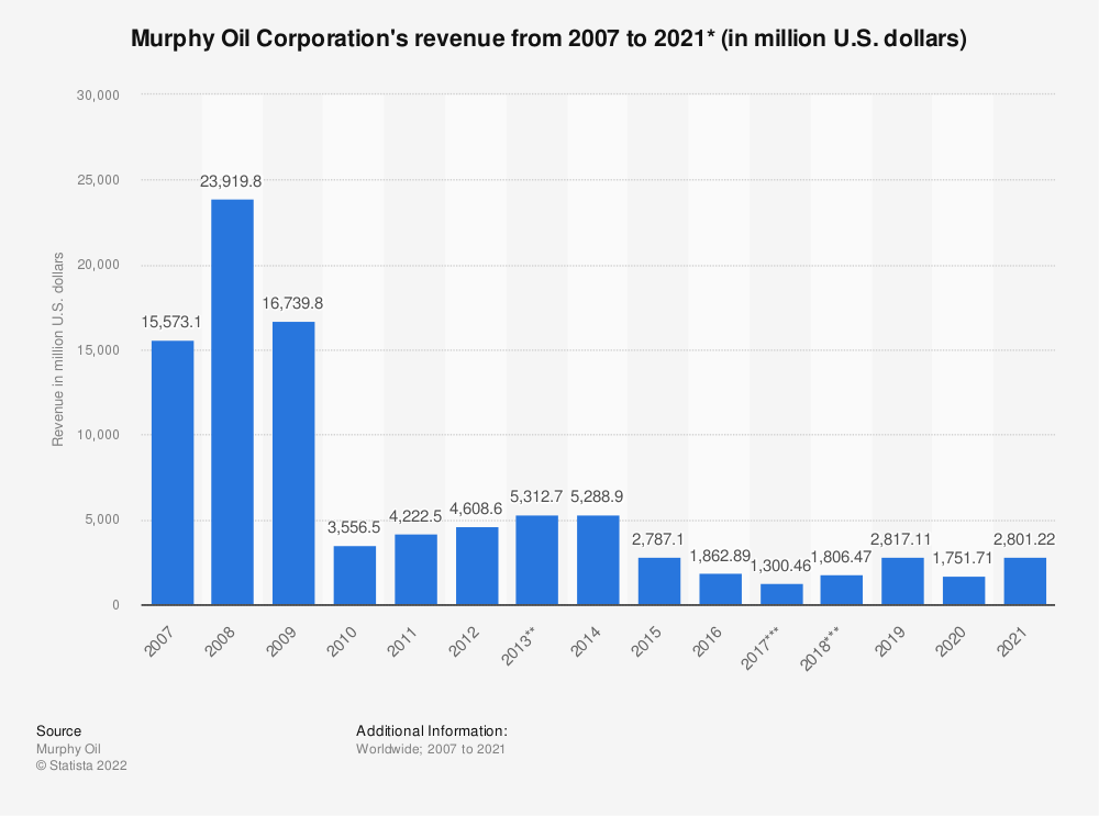 Statistic: Murphy Oil Corporation's revenue from 2007 to 2019 (in million U.S. dollars)* | Statista