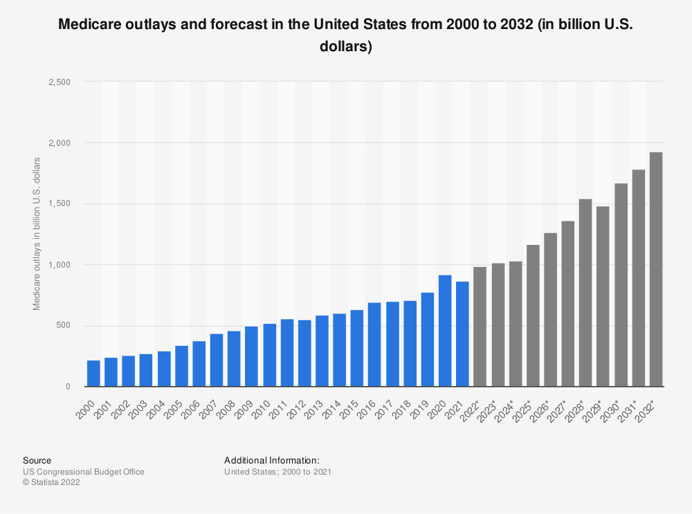 Statistic: Medicare outlays and forecast in the United States from 2000 to 2028 (in billion U.S. dollars) | Statista
