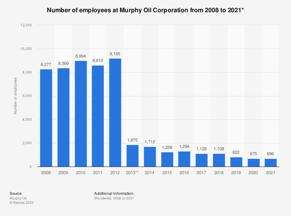 Statistic: Number of employees at Murphy Oil Corporation from 2008 to 2019* | Statista